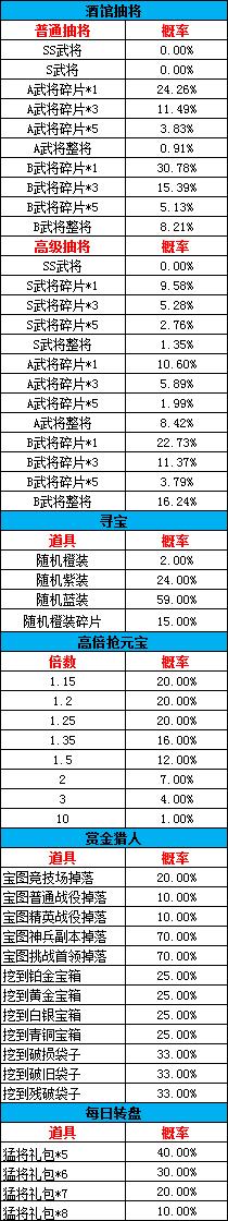 《乐蜀三国》概率公示