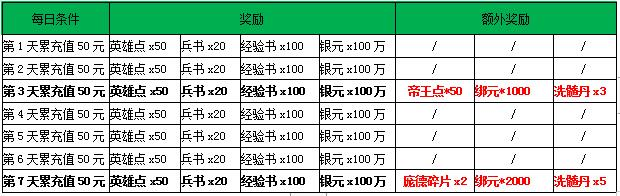 《龙腾战国》8月13日-8月15日活动介绍