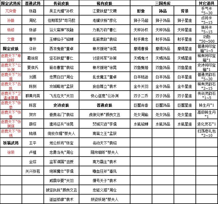 [十周年][活动]《三国杀》9.20-9.26徐荣祈福返场 新武将文鸯上线