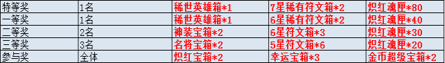 《勇闯女巫塔》春节活动